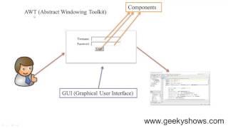 Introduction to Java AWT (Hindi)