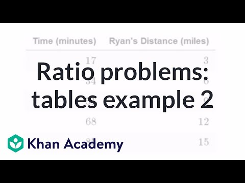 Solving ratio problems with tables example 2 (video