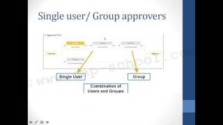 SAP Ariba Procurement and Integration