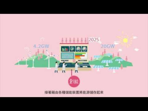產業創新方案-綠能篇(國語版)