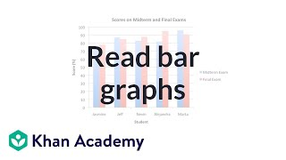 Reading Bar Graphs