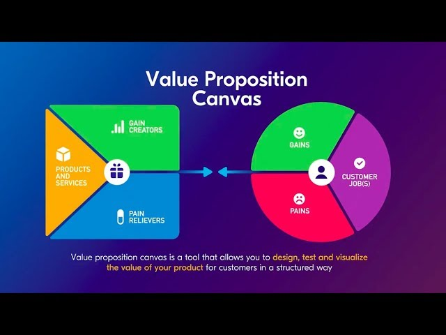 Value Proposition Canvas explained through the Uber example 🚘