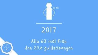 MALMÖ FF | ALLA MÅL 2017 | REPRISER OCH KOMMENTARER | HD