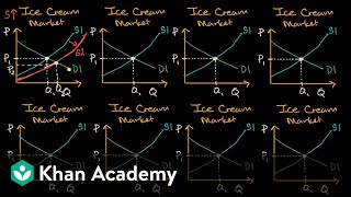 Changes in equilibrium price and quantity when supply and demand change | Khan Academy