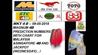 magnum 4d prediction system 2018 - मुफ्त ऑनलाइन