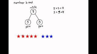 K.OA.1 - Number Bonds (Singapore Math)
