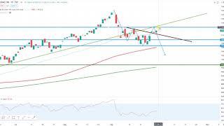 Wall Street – Ein neues Quartal…