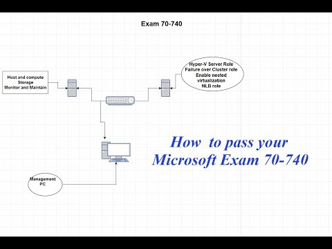 Passing MCSA Exam 70 740 - Don't forget two forms of ID (I did and ...