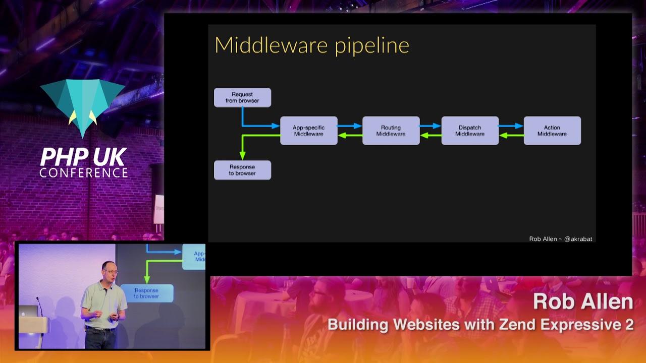 Building Websites with Zend Expressive 2