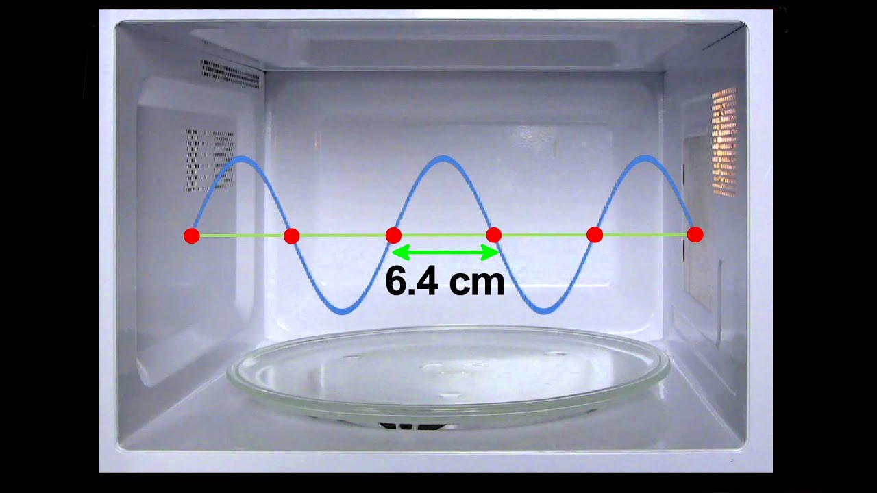 See How A Microwave Oven Actually Works