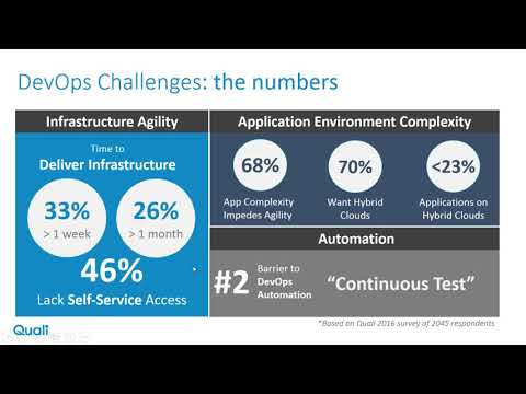 Implementing DevOps at Scale Using Dynamic Environments Related YouTube Video