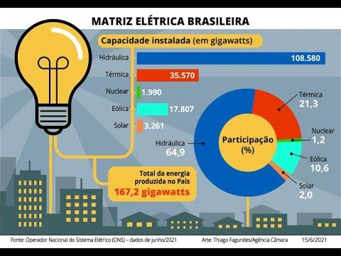 Reunião conjunta - A importância de fontes alternativas de energia - 16/06/21