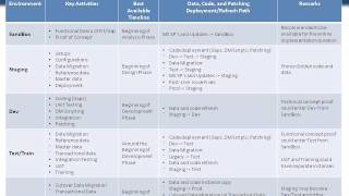Dynamics AX 2012 ERP Infrastructure Strategy and Roadmap