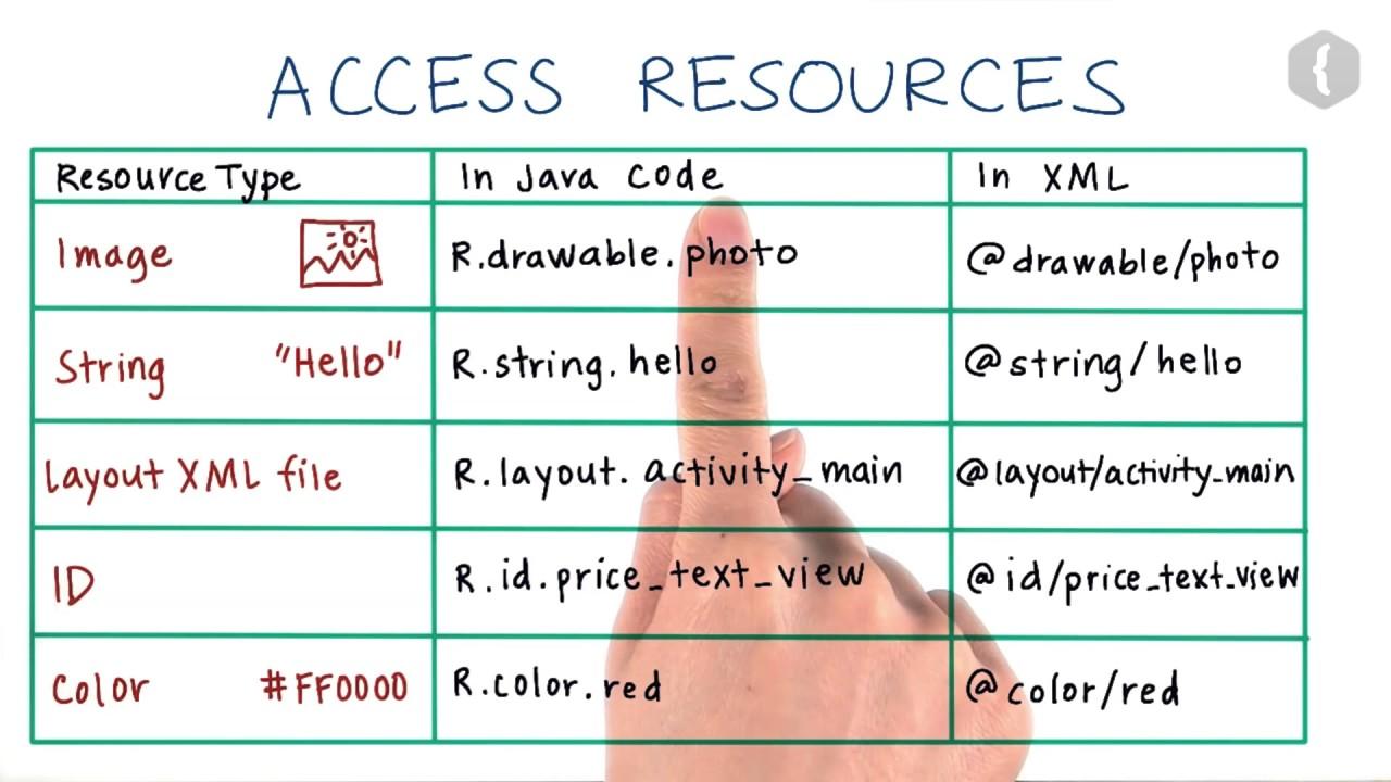 Идентификаторы ресурсов - 1