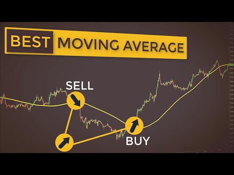 This Moving Average Reduces Market Lag | SMART Trading With Hull Moving Average