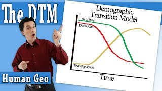 Stages of the Demographic Transition Model