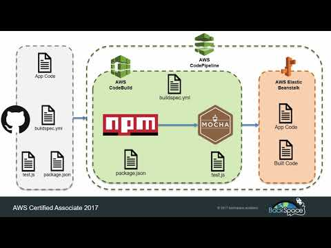 Continuous Integration and Delivery (CI/CD) with AWS ... - YouTube