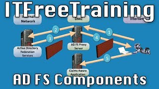 AD FS Components
