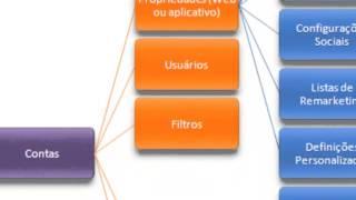 Google Analytics - Menu Administrador - Guias Administrativas