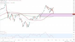 Wall Street – Es bleibt unentschlossen…