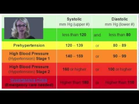 Alimentation thérapeutique pour hypertensive