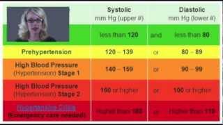 How is my Blood Pressure?