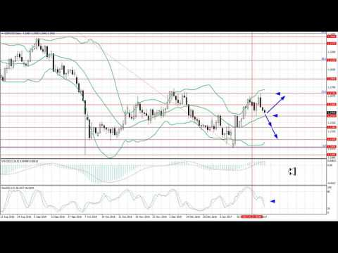 Weekly Forex forecast 6-10.02.2017: EUR/USD, GBP/USD, USD/JPY, AUD/USD, Gold