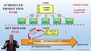 DFT vs. Lean & ERP Scheduling