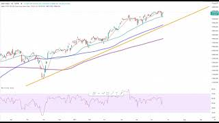 Dax30 – Delivery Hero im Chartcheck!