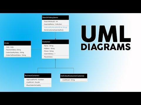 How to Create UML Diagrams - YouTube