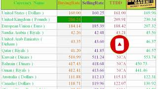 All world currency exchnage rate in pakistan/dollars/riyls/dirhams/euros/dinars/yens/pounds/takas/