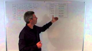 Cohort Analysis: An Introduction - Whiteboard Wednesday
