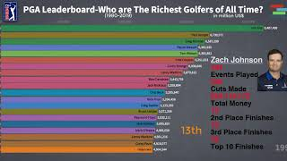 PGA Leaderboard-Who Are The Richest Golfers Of All Time?