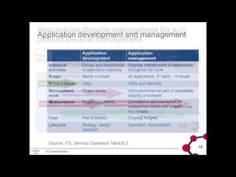 Transformación digital - Gestión de ciclo de vida del producto