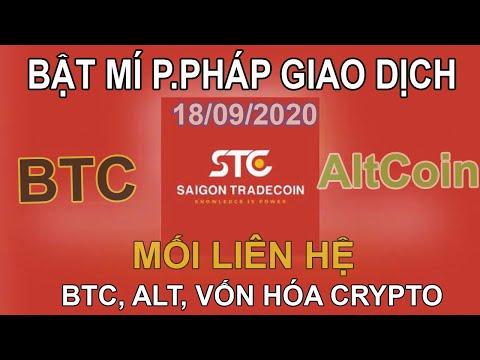 Bitcoin élő piacok