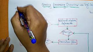 need of query processing   DBMS