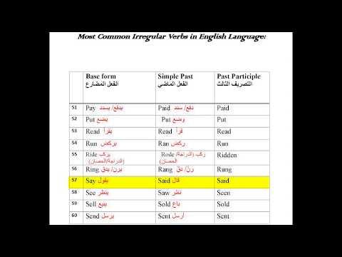 الأفعال غير المنتظمة (الشاذة) الإنجليزية الشائعةMost common English irregular verbs 80 verbs المعاني