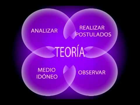 técnica, teoría, metodología, investigación y ciencia