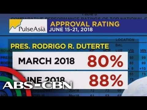 [ABS-CBN]  The World Tonight: Duterte, Robredo get higher approval numbers, according to Pulse Asia