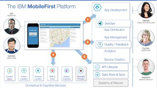 IBM MobileFirst End-to-End Demo