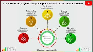 a2B AUILM Employee Change Adoption Model® in Less than 2 Minutes