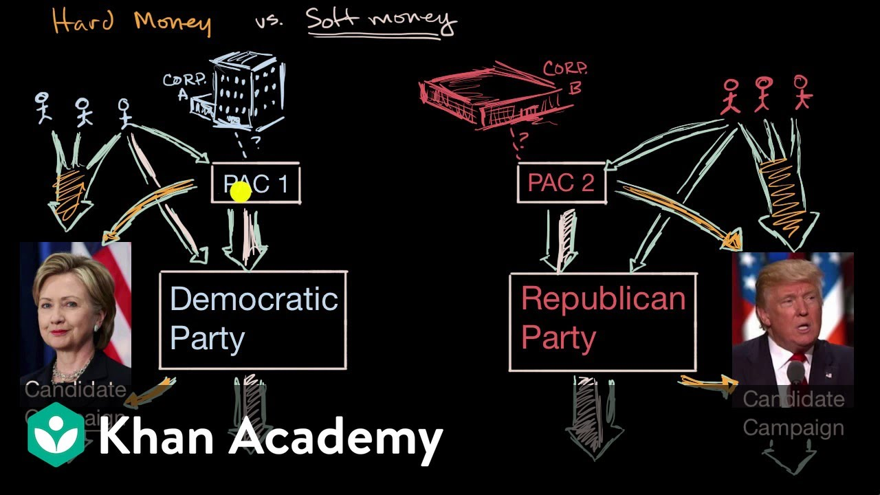 Project financing|Political involvement|United States federal government and civics|Khan Academy thumbnail