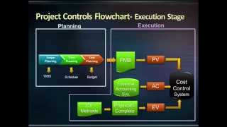 Execution Of Project Controls: Three key components in project controls that you need to know about