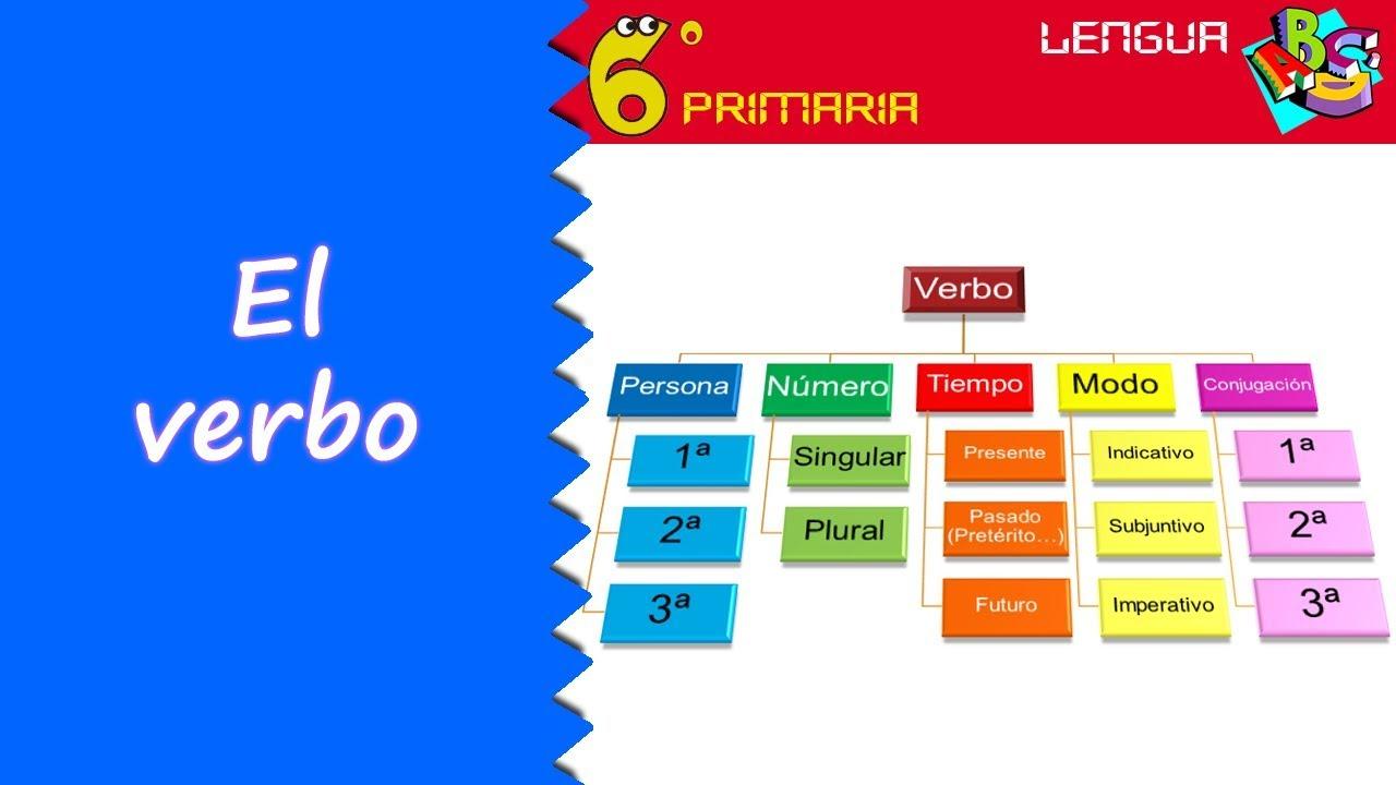El verbo. Lengua, 6º Primaria
