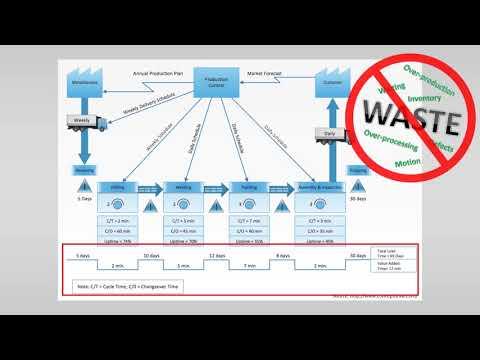 VSM 2 – How to build a VSM? Symbols and Steps