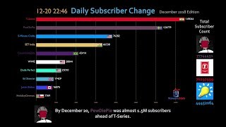 Most Subscribed YouTube Channel Daily Subscriber Change (December 2018)
