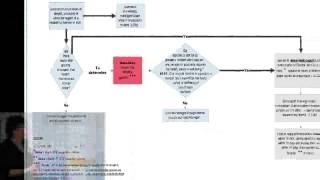 Abuse Decision Trees: Licensee Reporting of Abuse and Neglect- Part 5: Neglect