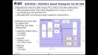 Low-Jitter SyncE SETS Clock and 2-ch PLL for 10G / 40G by IDT