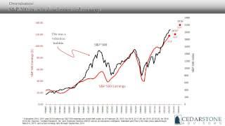 Cedarstone Economic Insights – April 2015 Insight on Stock Market Valuation
