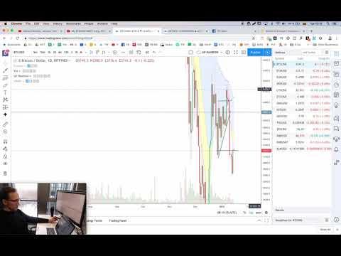 Finansinės biržos ir prekyba